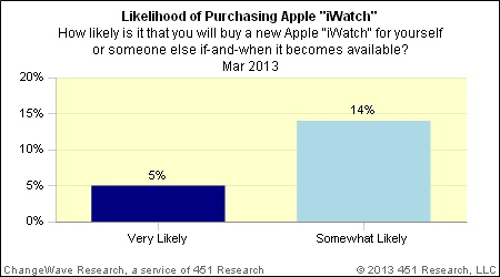 ChangeWave iWatch
