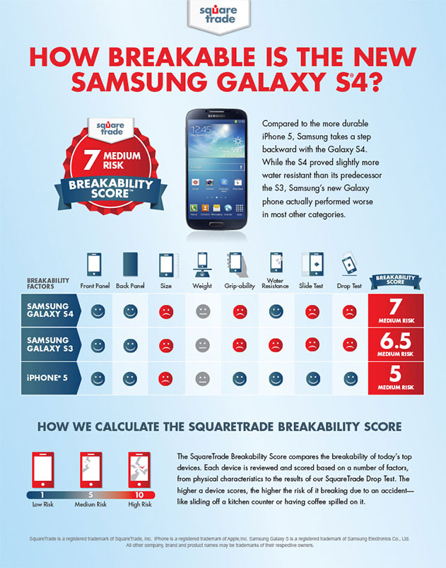 Samsung Galaxy S4 Breakability