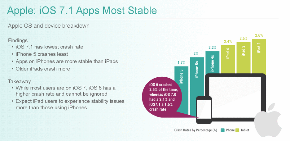 Apps Android Estables Frente iPhone - Grafico iPhone