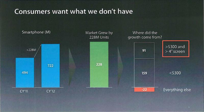 Factores Desaceleran Crecimiento iPhone - Pantalla Precio