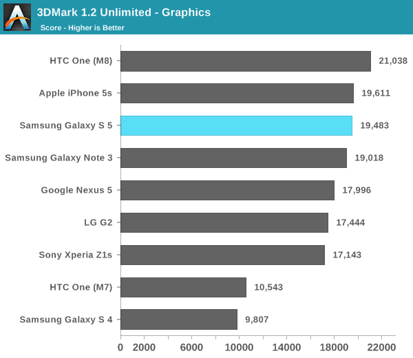GS5 Prestaciones CPU iPhone 5s HTC M8 - Navegador - Graficos