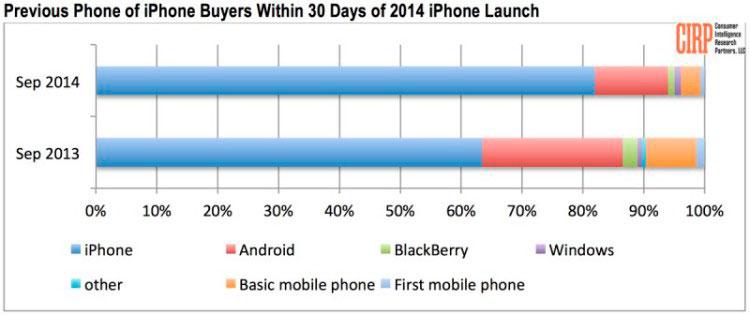 iphone-6-6-plus-no-triunfan-usuarios-android-estadistica