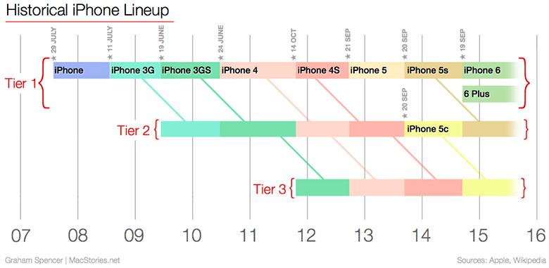 iphone-6s-afectara-venta-otros-iphone