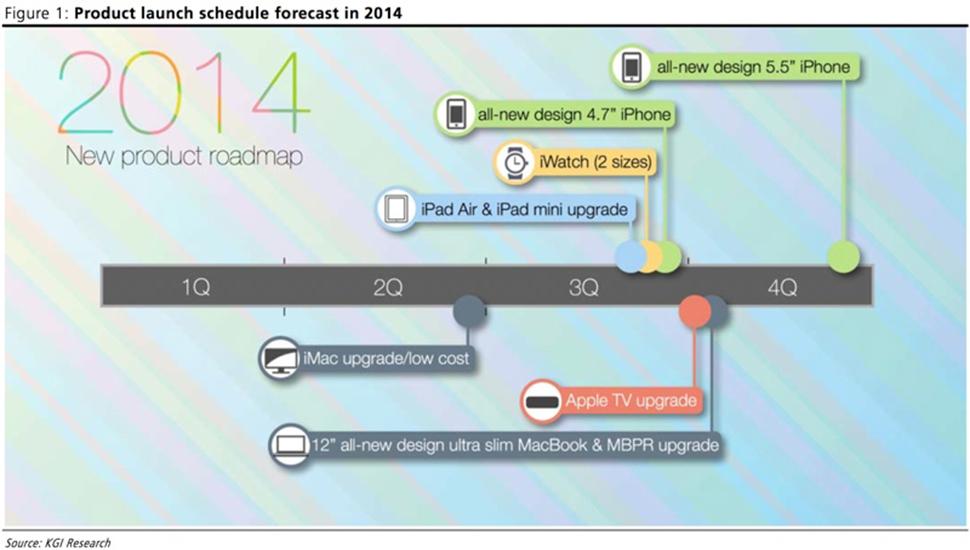 Apple Roadmap KGI