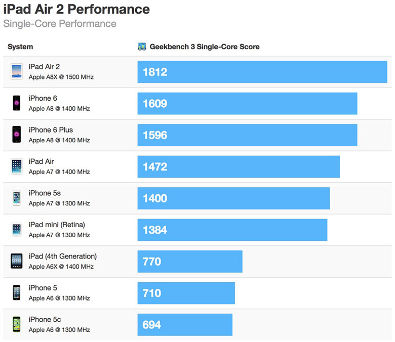ipad-air-rendimiento-single-core